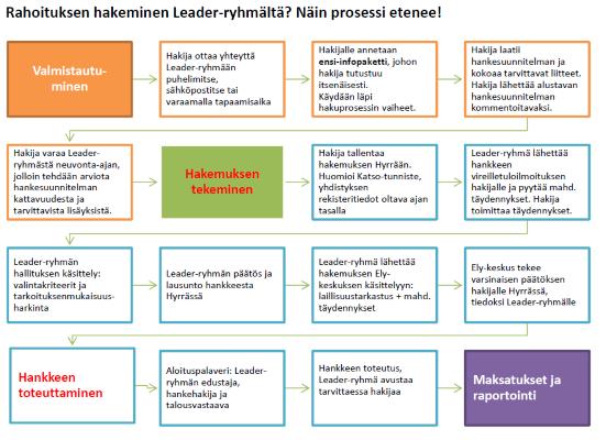 Kuvio esittää Leader-rahoituksen hakemisen vaiheittain valmistautumisesta, hakemuksen tekemiseen, hankkeen toteuttamiseen sekä maksatukseen ja raportointiin asti.
